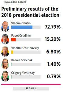 Δείτε ζωντανά την ροή των αποτελεσμάτων για την προεδρική εκλογή στην Ρωσία